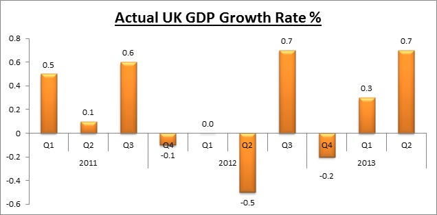 Actual UK GDP Growth Rate  Graph