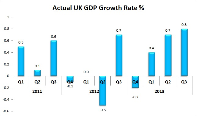 Actual UK GDP Growth Rate Quarterly Graph