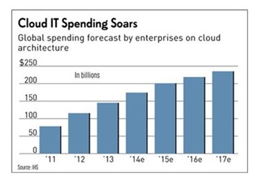 Cloud computing spending